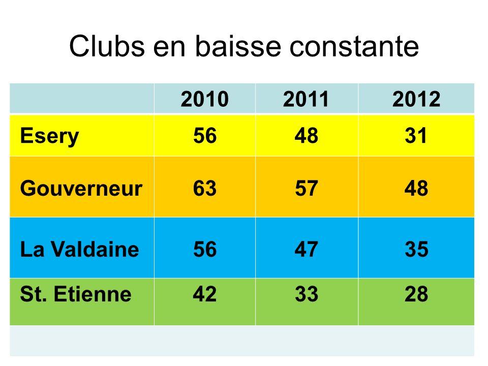 Clubs en baisse constante