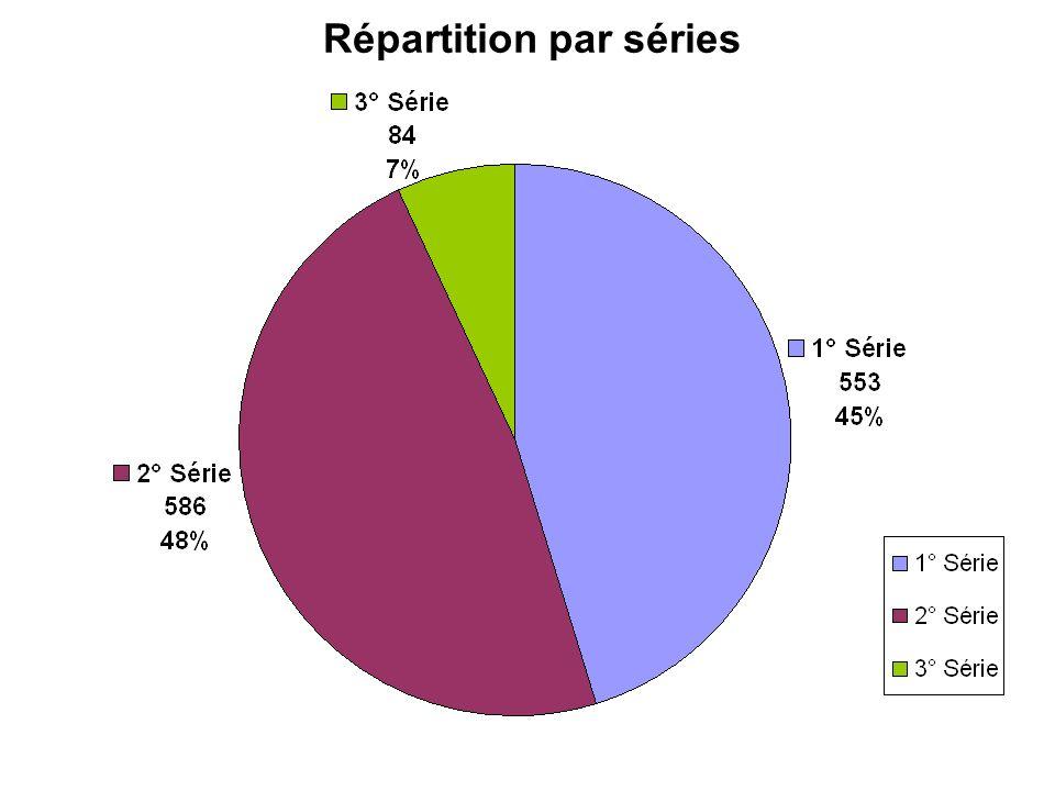Répartition par séries