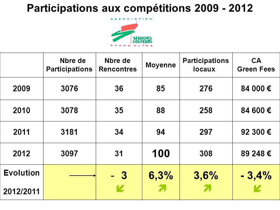 Participations aux compétitions 2009 - 2012