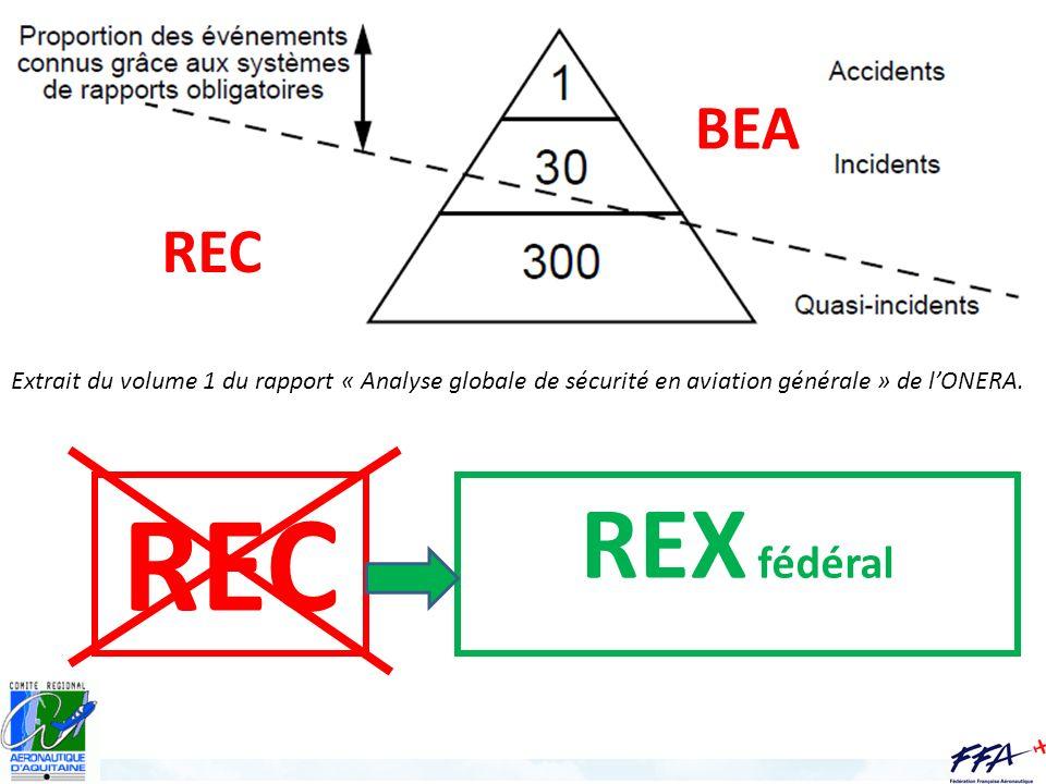 BEA REC. Extrait du volume 1 du rapport « Analyse globale de sécurité en aviation générale » de l'ONERA.