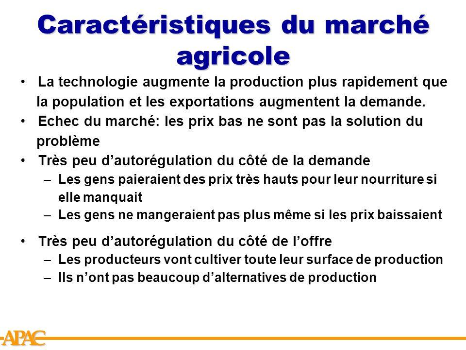 Caractéristiques du marché agricole