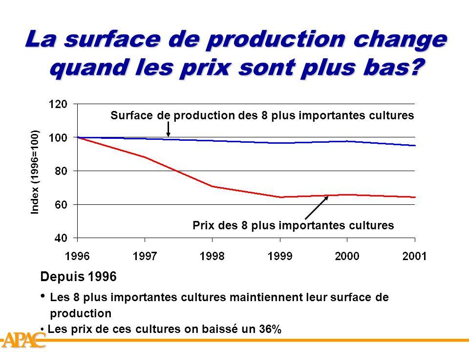 La surface de production change quand les prix sont plus bas