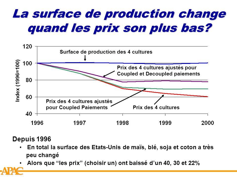 La surface de production change quand les prix son plus bas
