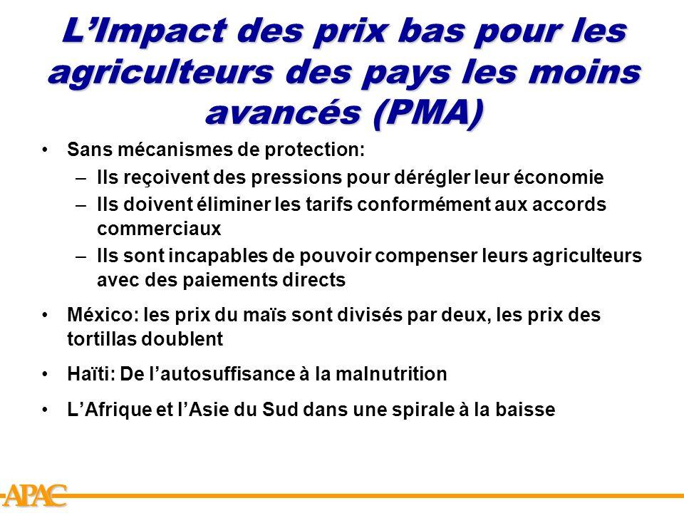 L'Impact des prix bas pour les agriculteurs des pays les moins avancés (PMA)