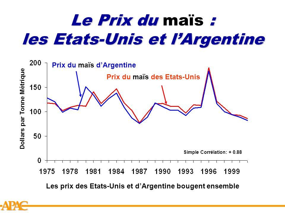 Le Prix du maïs : les Etats-Unis et l'Argentine
