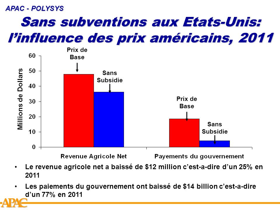 Sans subventions aux Etats-Unis: l'influence des prix américains, 2011