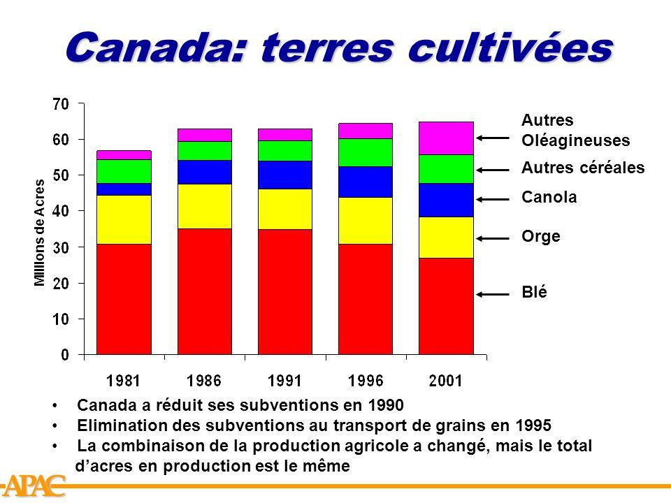 Canada: terres cultivées