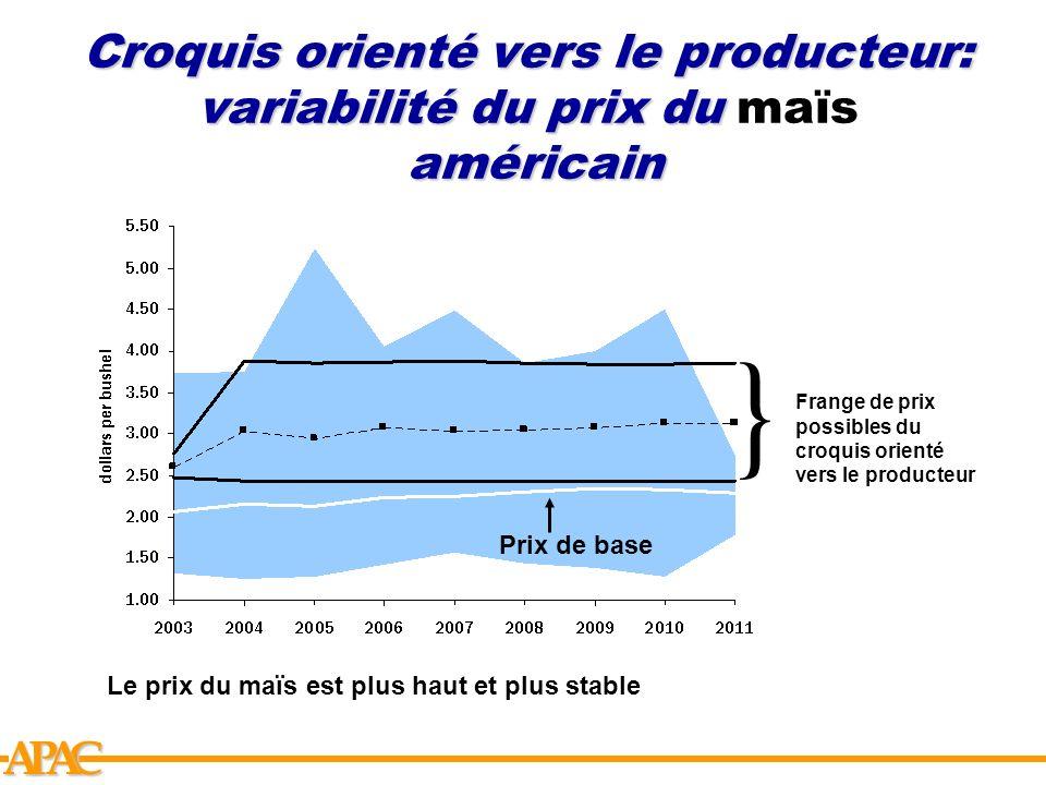 Croquis orienté vers le producteur: variabilité du prix du maïs américain