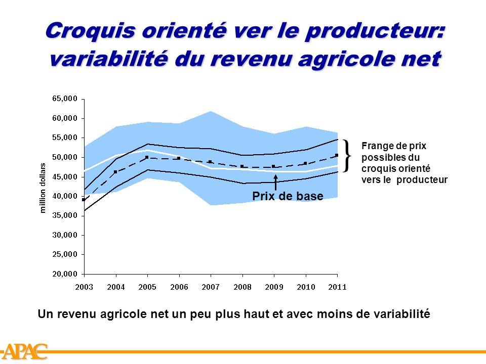 Croquis orienté ver le producteur: variabilité du revenu agricole net