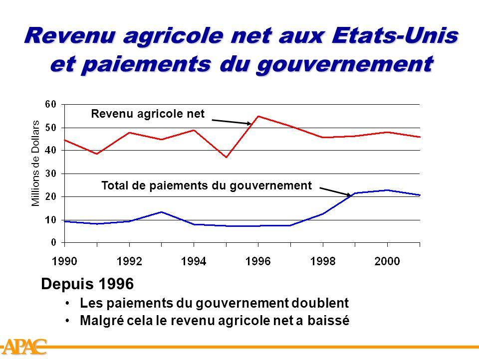 Revenu agricole net aux Etats-Unis et paiements du gouvernement
