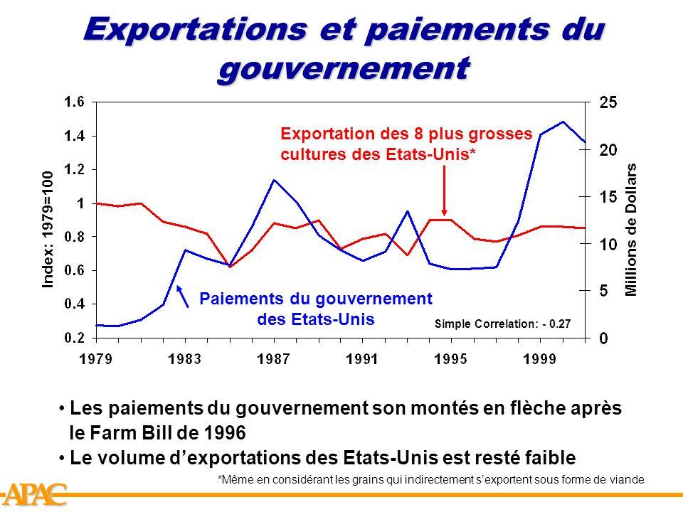 Exportations et paiements du gouvernement