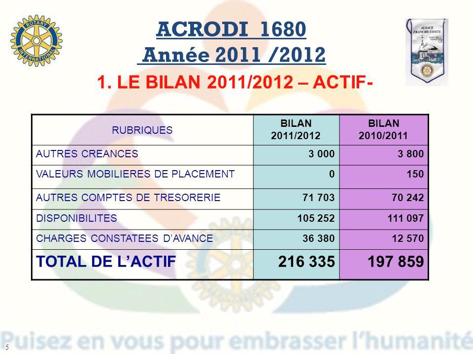 ACRODI 1680 Année 2011 /2012 1. LE BILAN 2011/2012 – ACTIF-