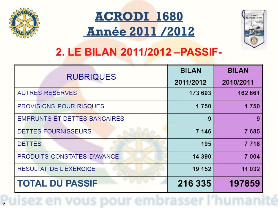 ACRODI 1680 Année 2011 /2012 2. LE BILAN 2011/2012 –PASSIF-