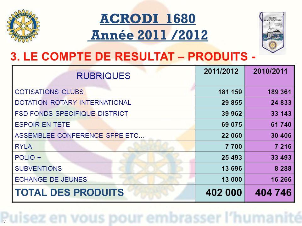 ACRODI 1680 Année 2011 /2012 3. LE COMPTE DE RESULTAT – PRODUITS -