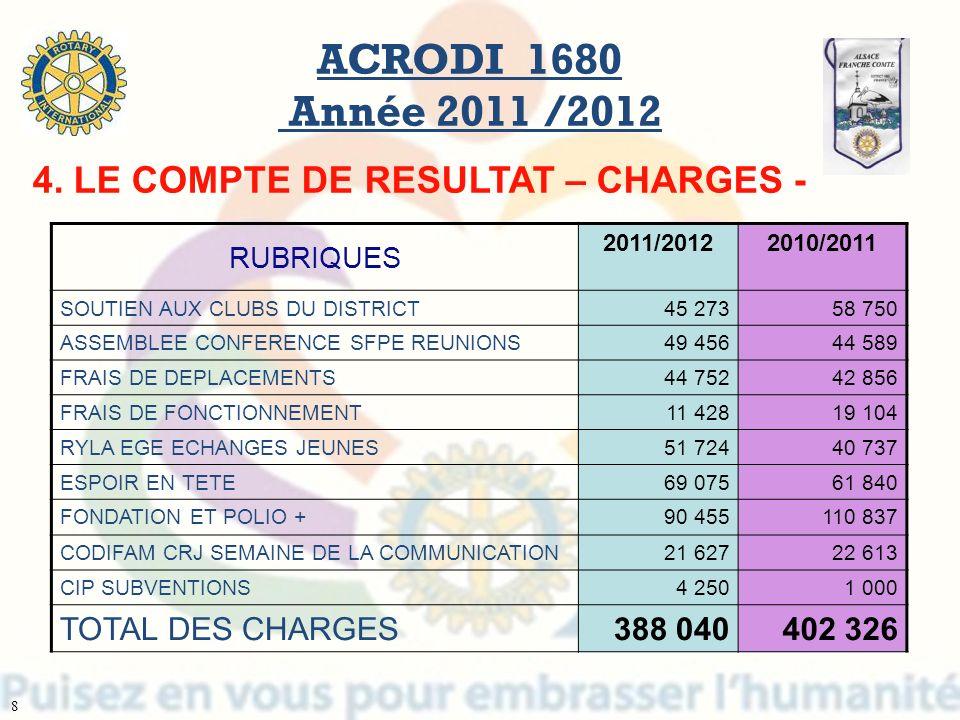 ACRODI 1680 Année 2011 /2012 4. LE COMPTE DE RESULTAT – CHARGES -