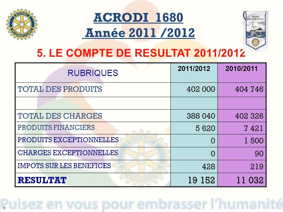 ACRODI 1680 Année 2011 /2012 5. LE COMPTE DE RESULTAT 2011/2012