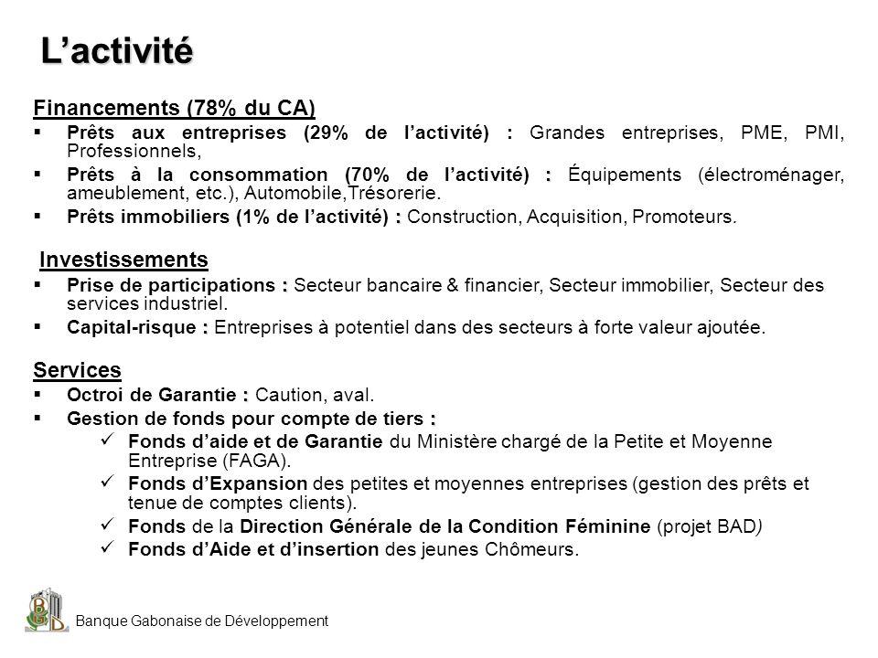 L'activité Financements (78% du CA) Investissements Services