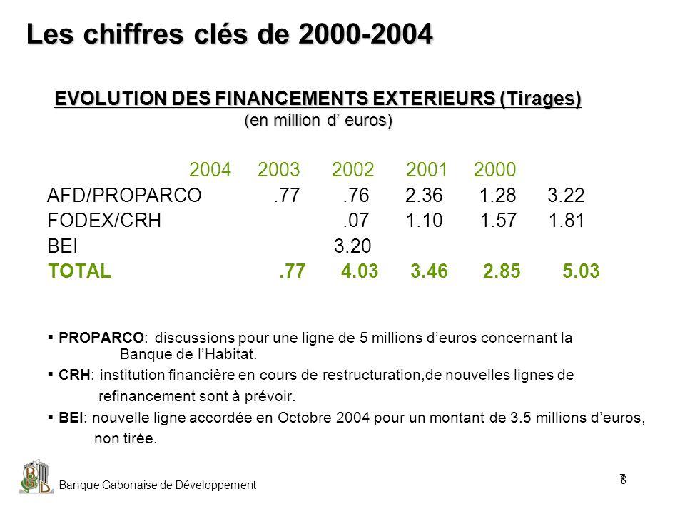 EVOLUTION DES FINANCEMENTS EXTERIEURS (Tirages) (en million d' euros)