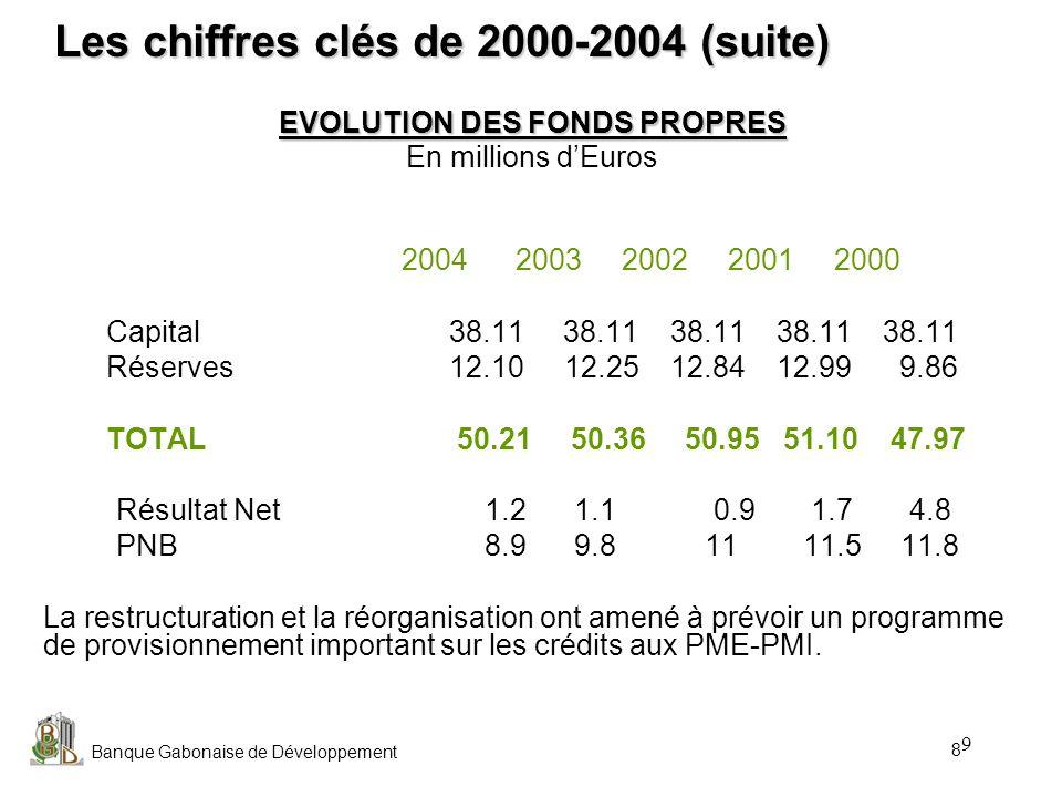 Les chiffres clés de 2000-2004 (suite)
