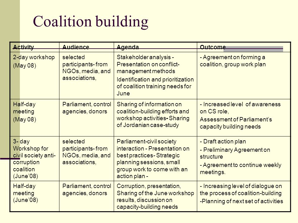 Coalition building Activity Audience Agenda Outcome 2-day workshop