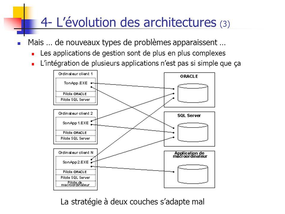 4- L'évolution des architectures (3)