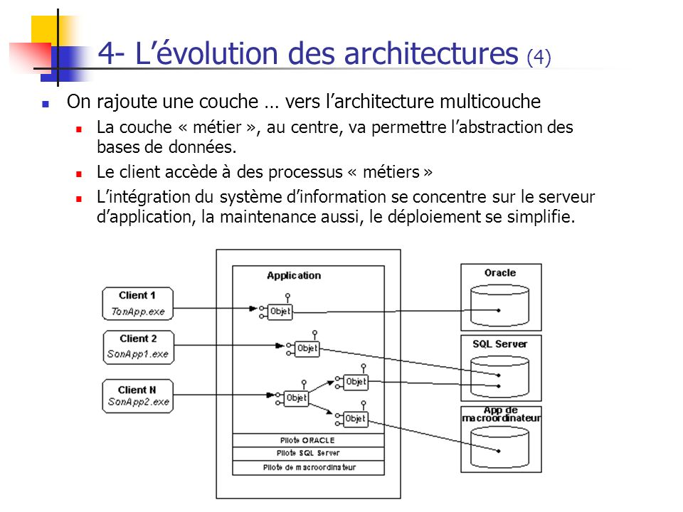 4- L'évolution des architectures (4)