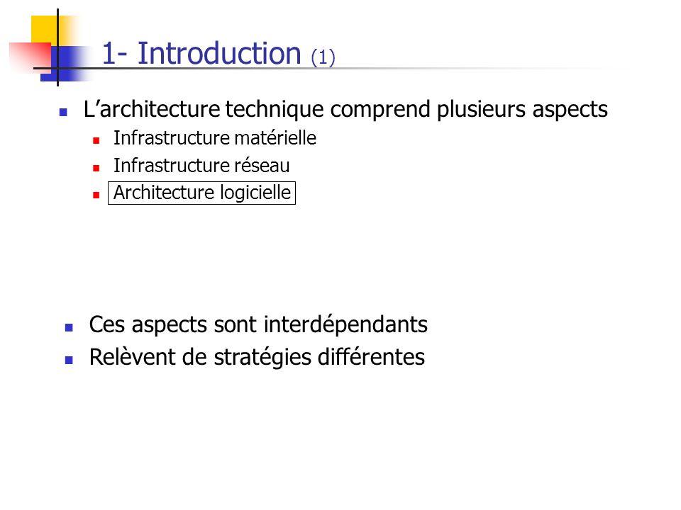 1- Introduction (1) L'architecture technique comprend plusieurs aspects. Infrastructure matérielle.