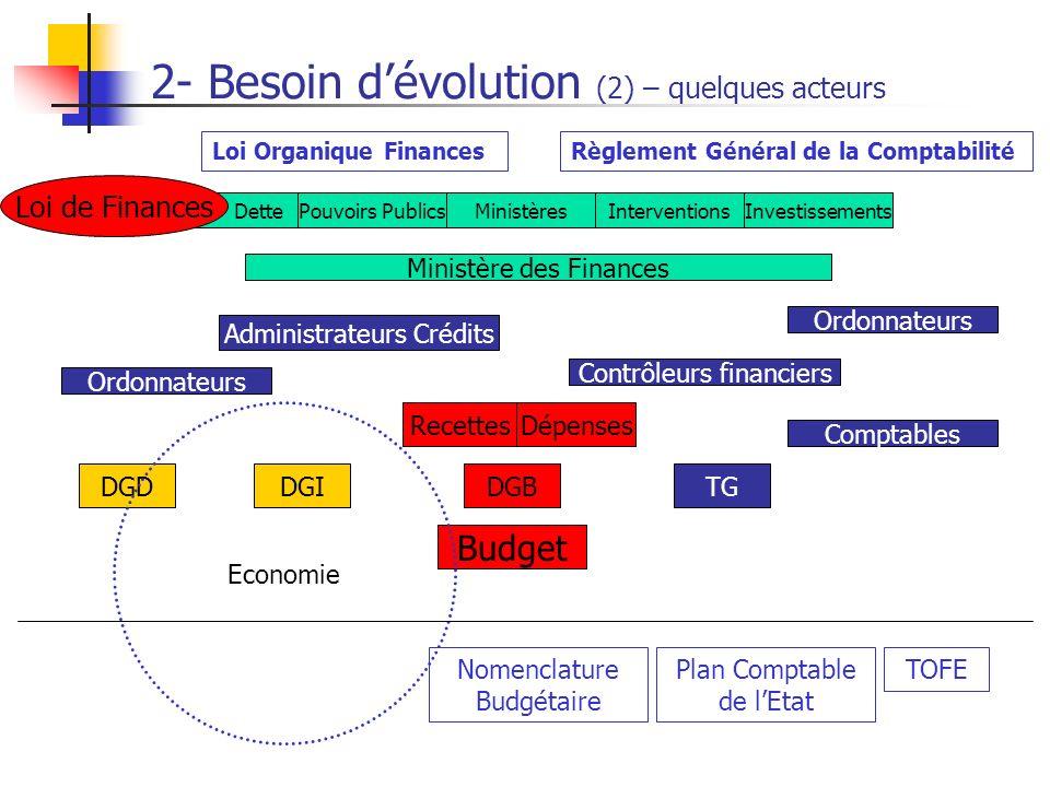 2- Besoin d'évolution (2) – quelques acteurs