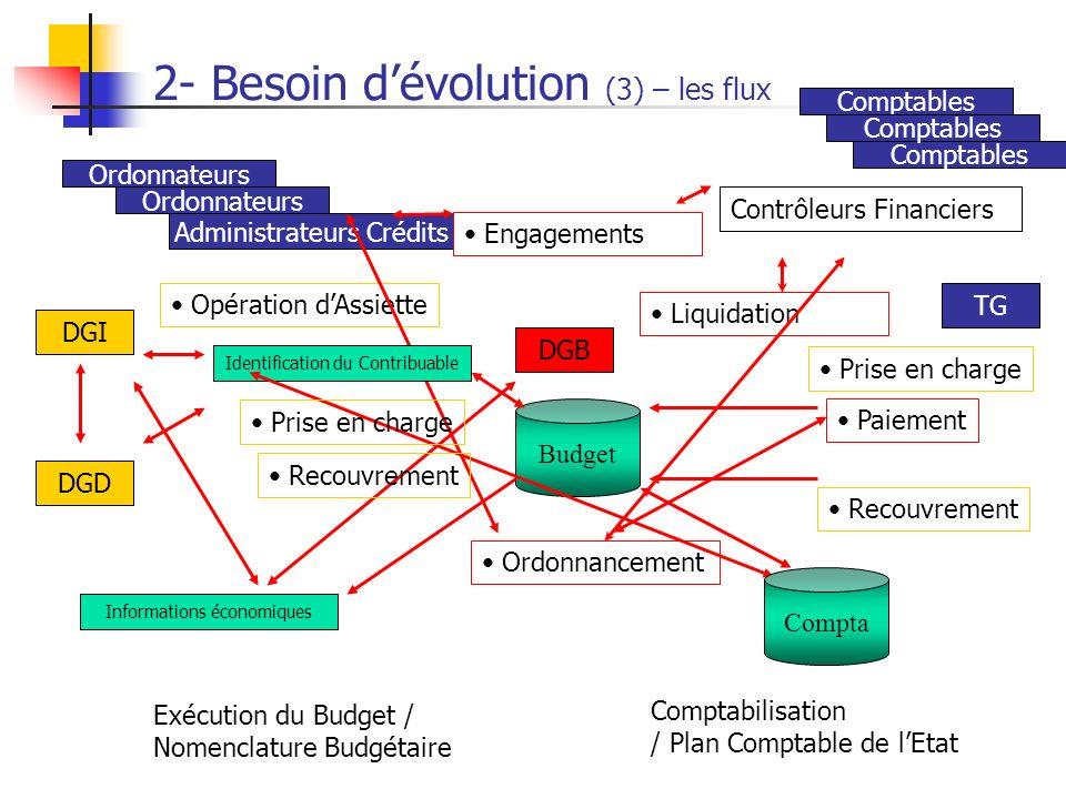 2- Besoin d'évolution (3) – les flux