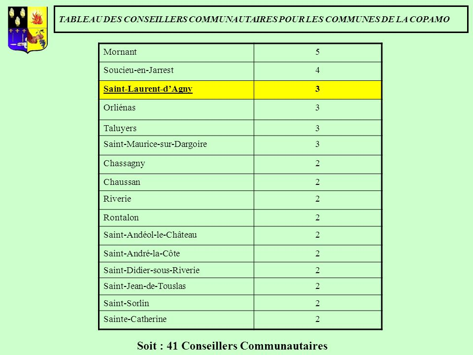 Soit : 41 Conseillers Communautaires