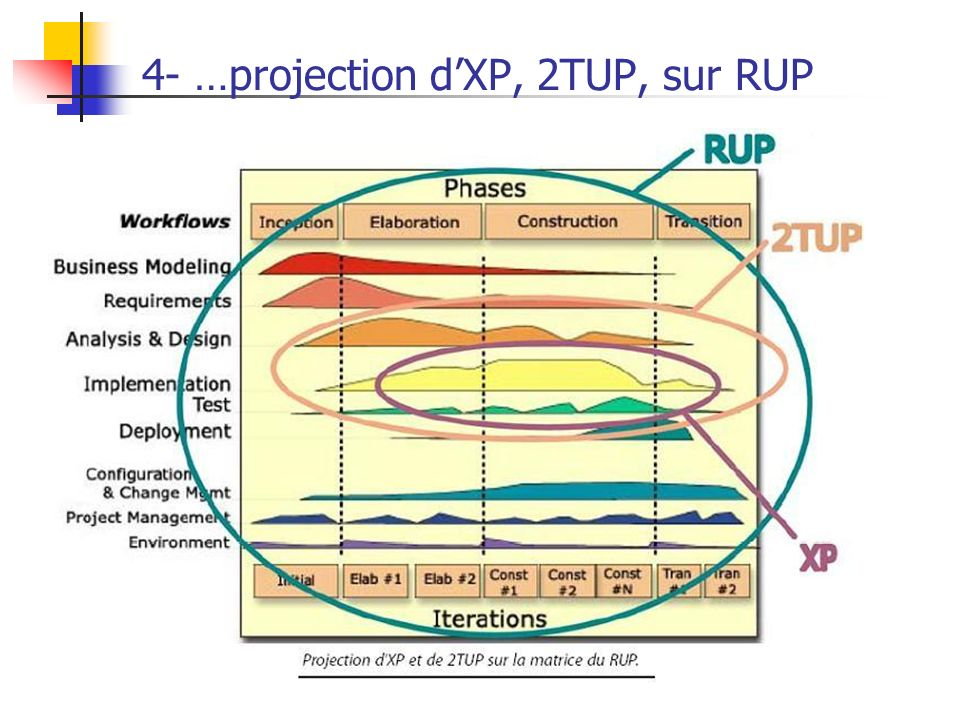 4- …projection d'XP, 2TUP, sur RUP