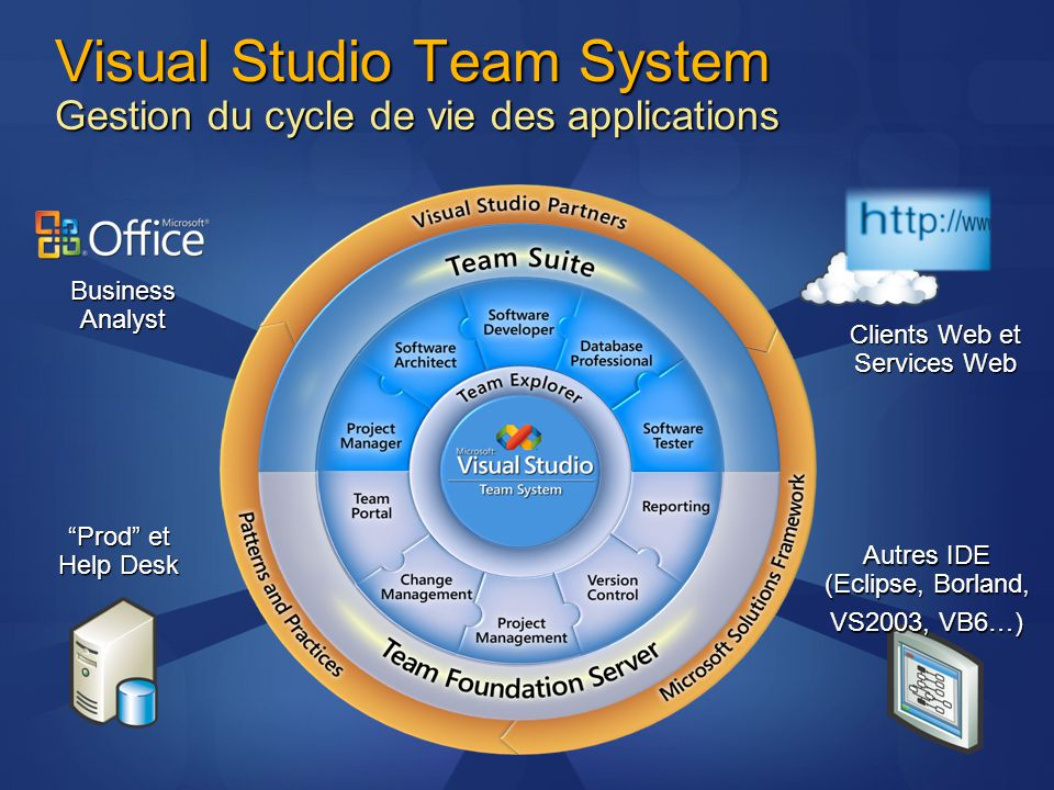 Visual Studio Team System Gestion du cycle de vie des applications