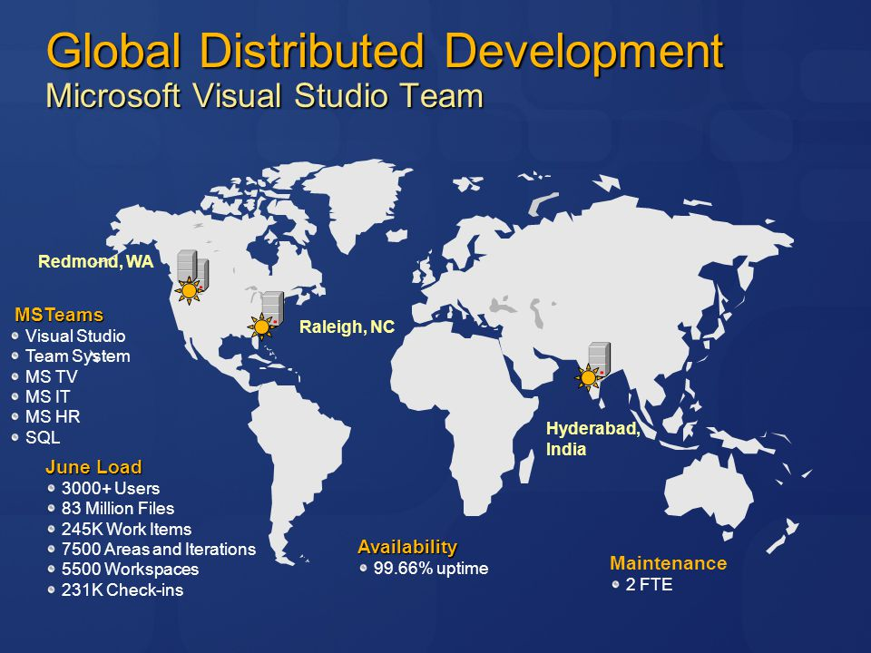 Global Distributed Development Microsoft Visual Studio Team