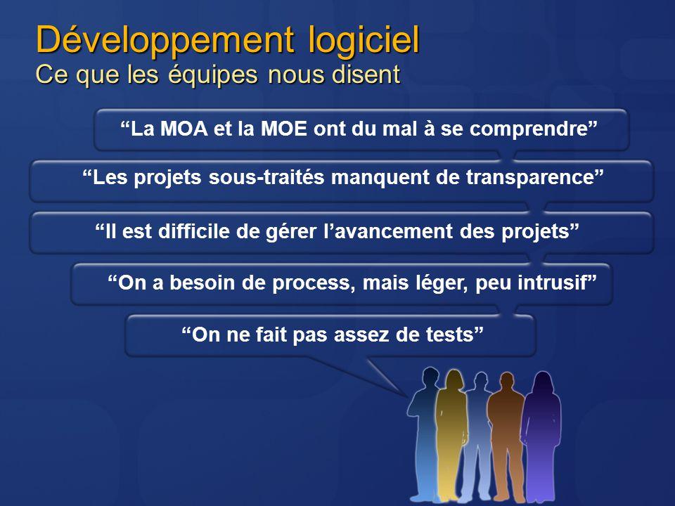 Développement logiciel Ce que les équipes nous disent