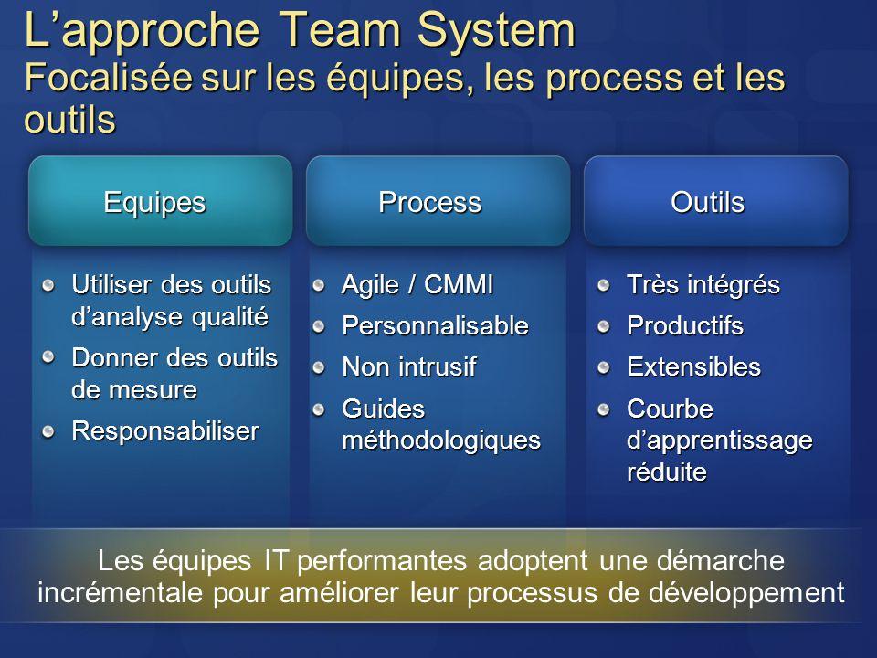 L'approche Team System Focalisée sur les équipes, les process et les outils