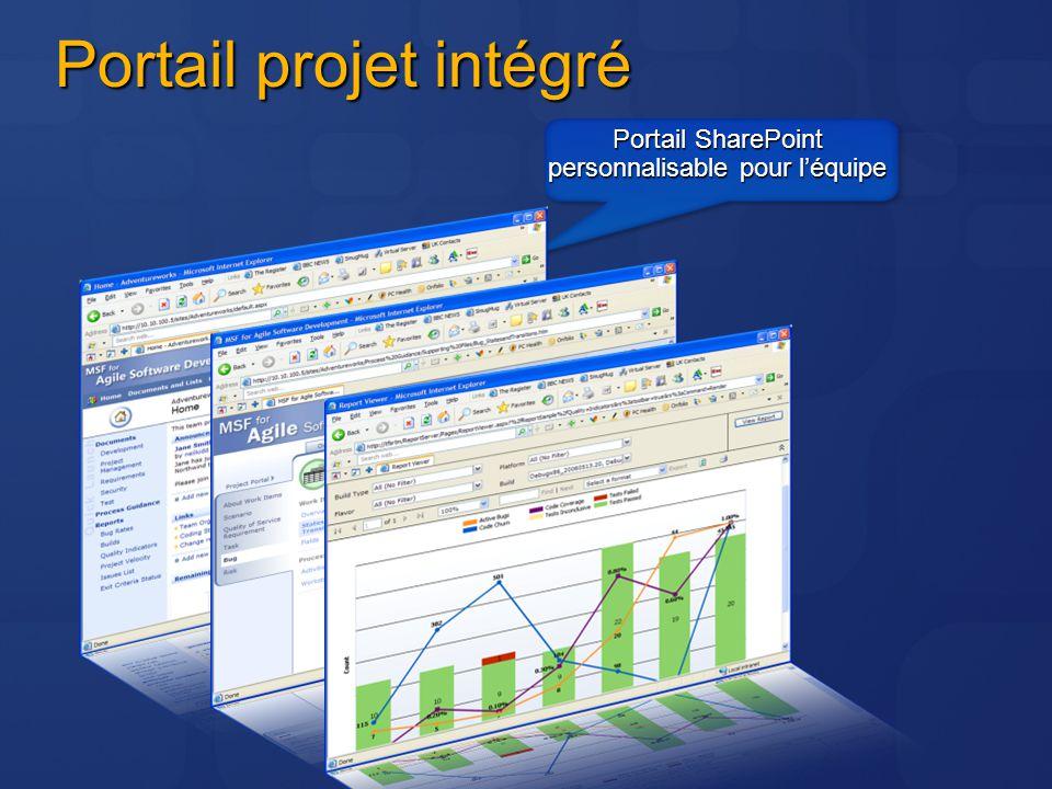 Portail projet intégré