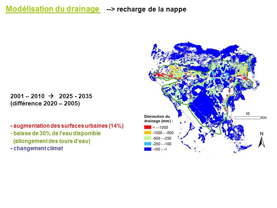 Modélisation du drainage --> recharge de la nappe