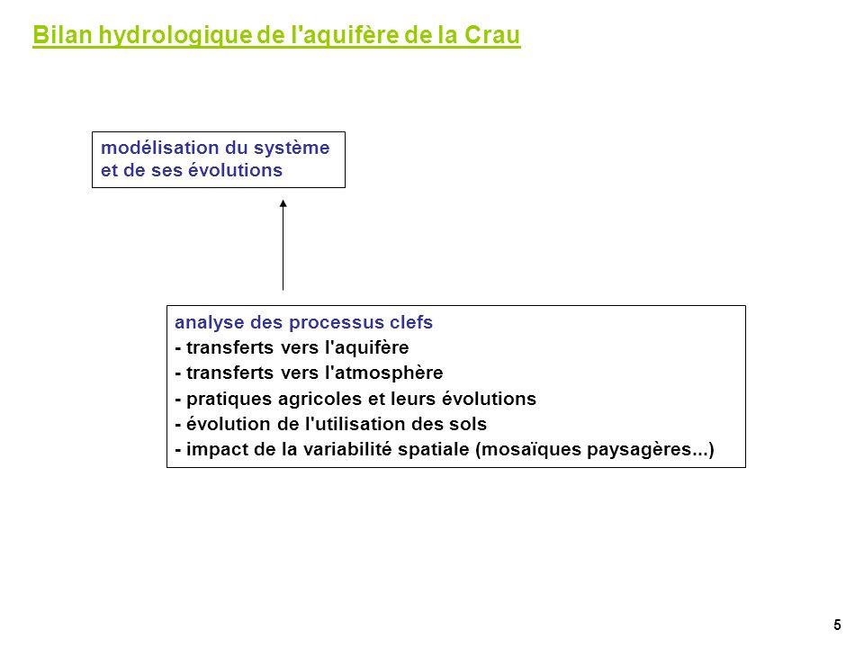 Bilan hydrologique de l aquifère de la Crau
