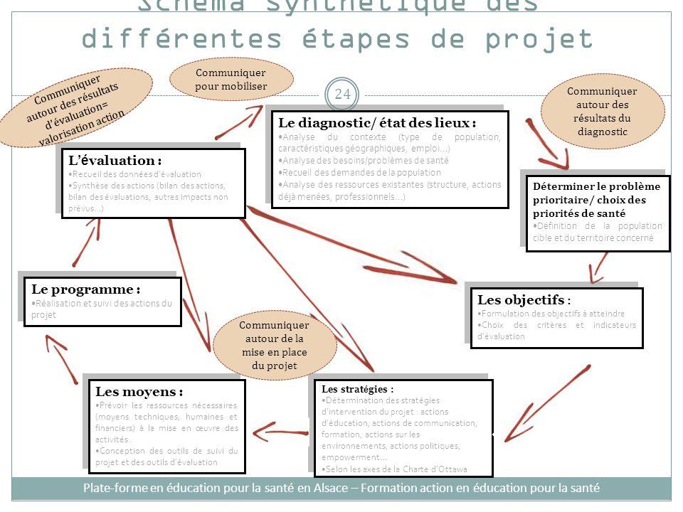 Schéma synthétique des différentes étapes de projet