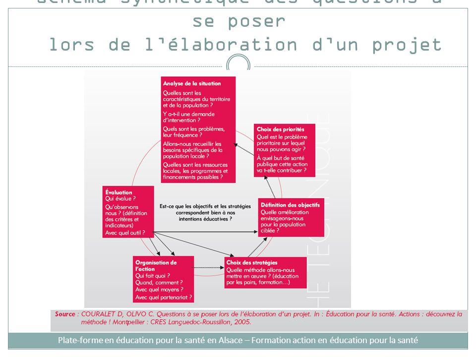 Schéma synthétique des questions à se poser lors de l'élaboration d'un projet