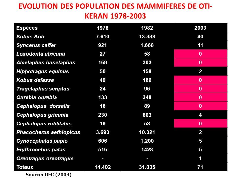 EVOLUTION DES POPULATION DES MAMMIFERES DE OTI-KERAN 1978-2003