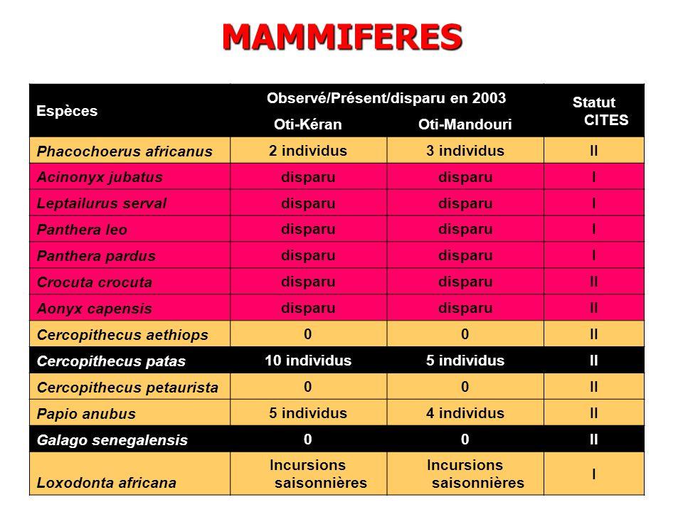 Observé/Présent/disparu en 2003 Incursions saisonnières