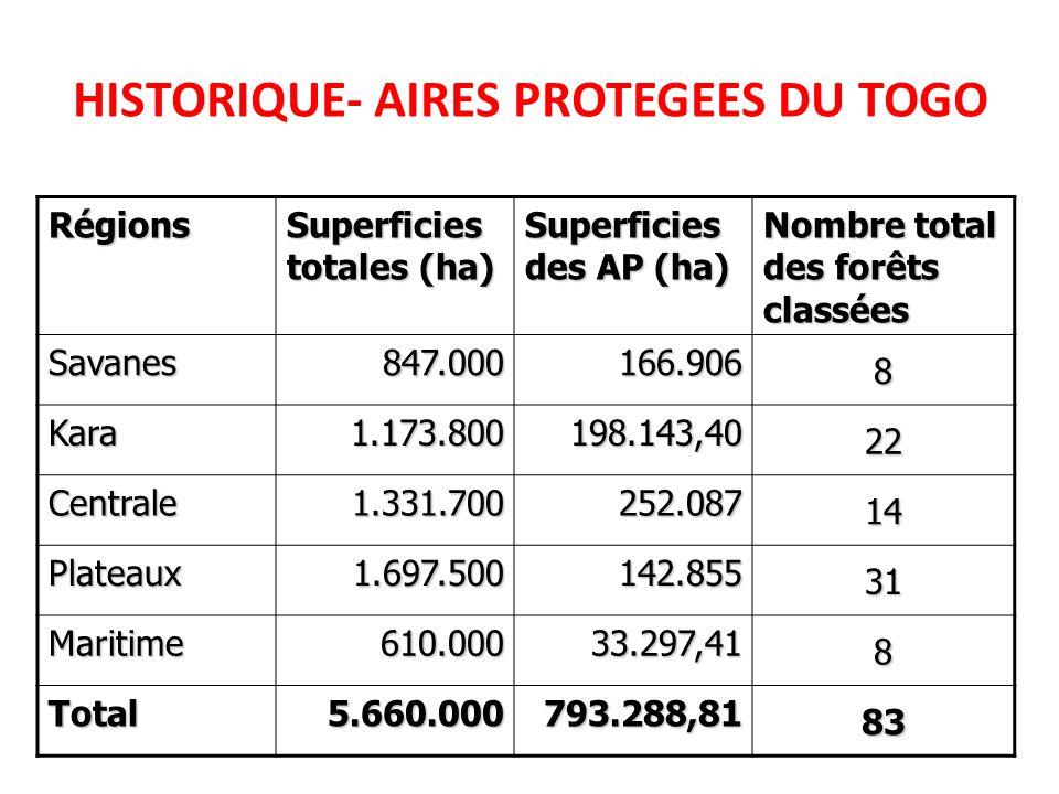 HISTORIQUE- AIRES PROTEGEES DU TOGO