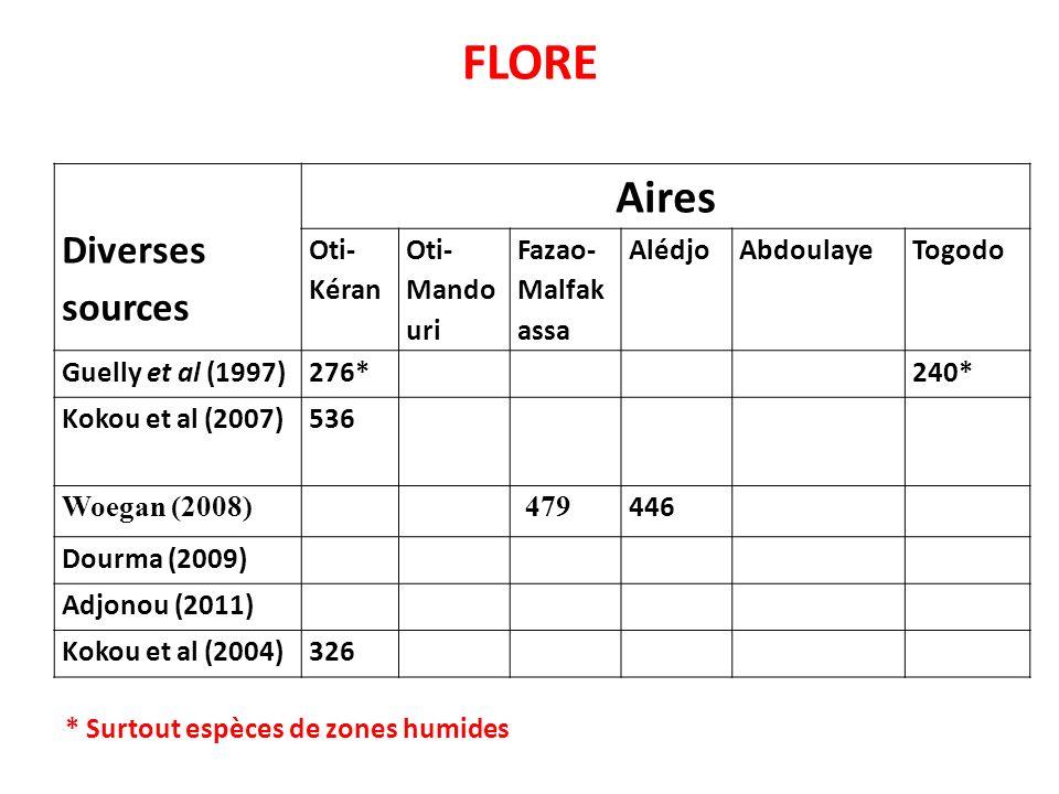 FLORE Aires Diverses sources Oti-Kéran Oti-Mandouri Fazao-Malfakassa