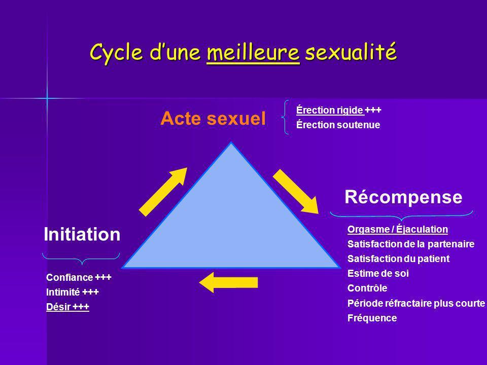 Cycle d'une meilleure sexualité