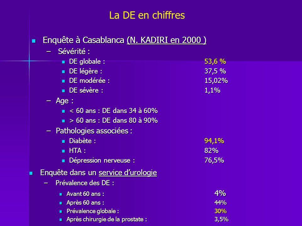 La DE en chiffres Enquête à Casablanca (N. KADIRI en 2000 ) Sévérité :
