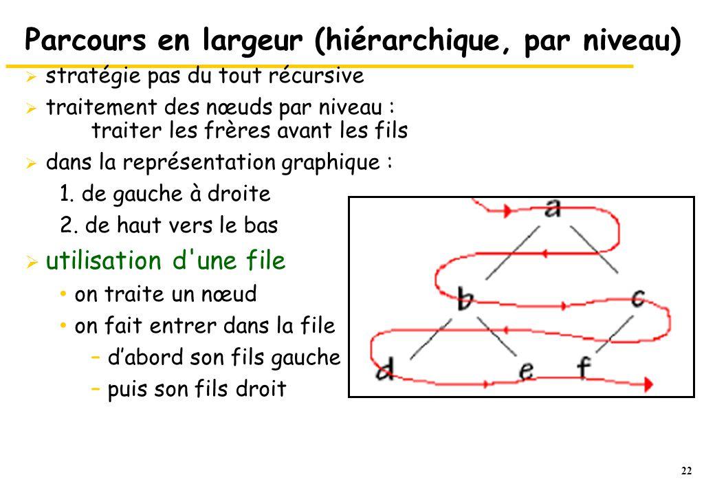 Parcours en largeur (hiérarchique, par niveau)
