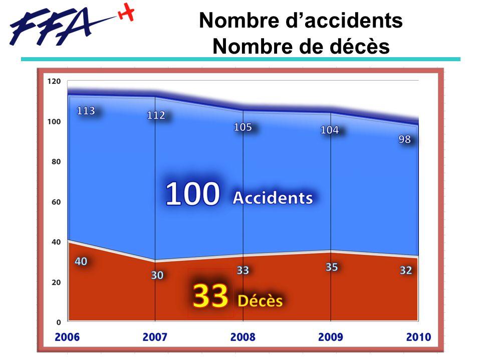 Nombre d'accidents Nombre de décès