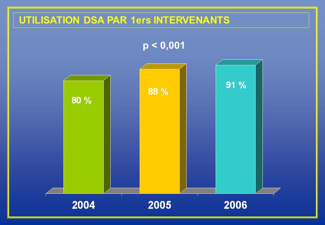 UTILISATION DSA PAR 1ers INTERVENANTS