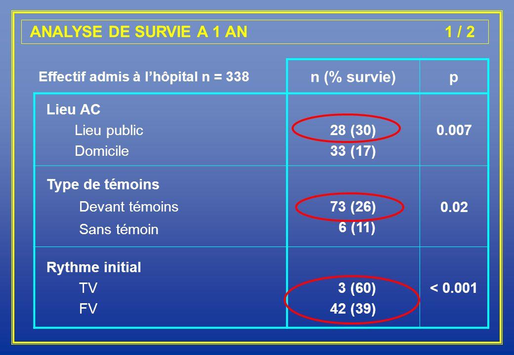 ANALYSE DE SURVIE A 1 AN 1 / 2 n (% survie) p Lieu AC Lieu public